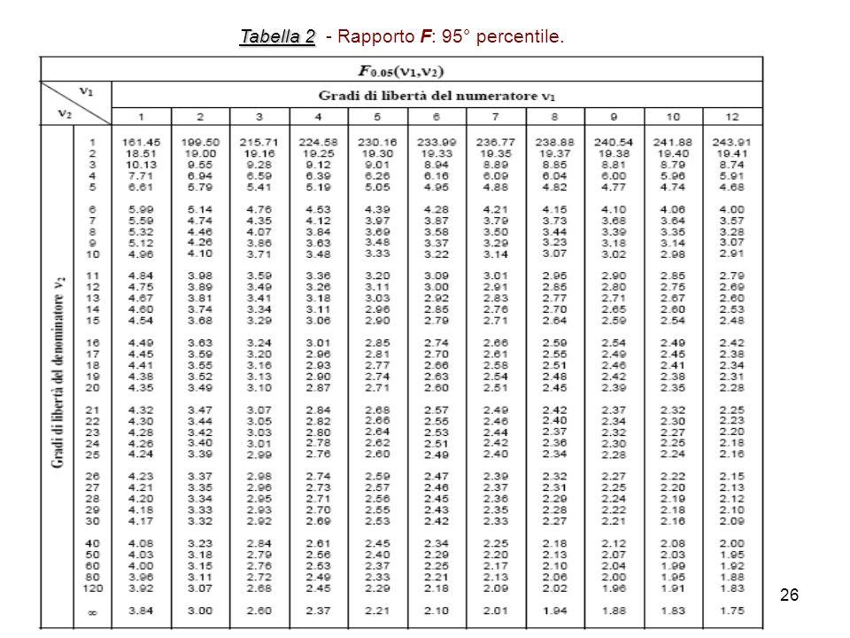 Tabella 2 - Rapporto F: 95° percentile.