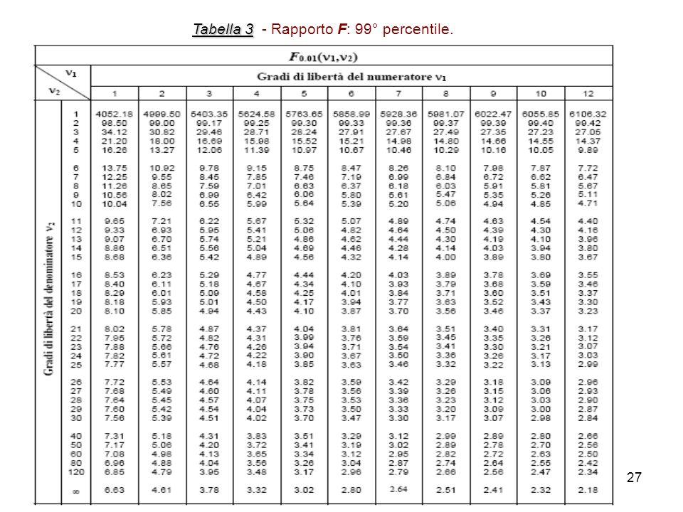 Tabella 3 - Rapporto F: 99° percentile.