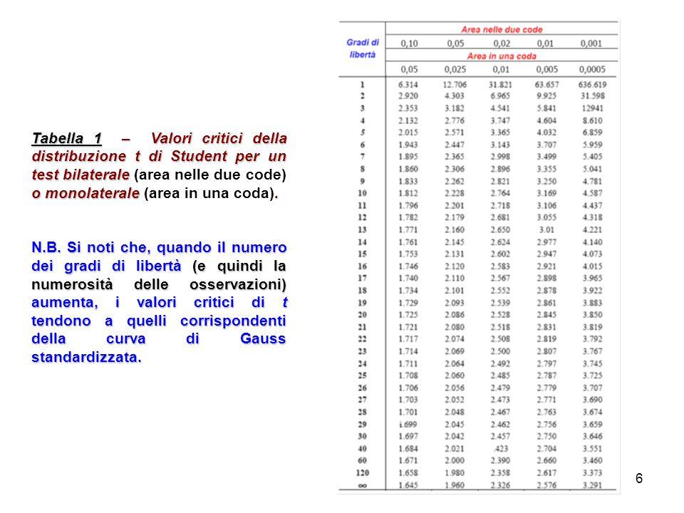 Tabella 1 – Valori critici della distribuzione t di Student per un test bilaterale (area nelle due code) o monolaterale (area in una coda).
