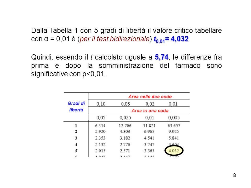 Dalla Tabella 1 con 5 gradi di libertà il valore critico tabellare con α = 0,01 è (per il test bidirezionale) t0,01= 4,032.