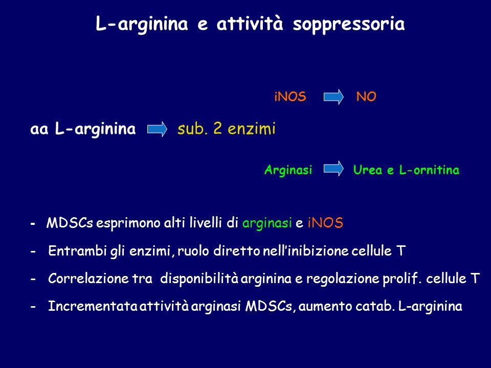 L-arginina e attività soppressoria