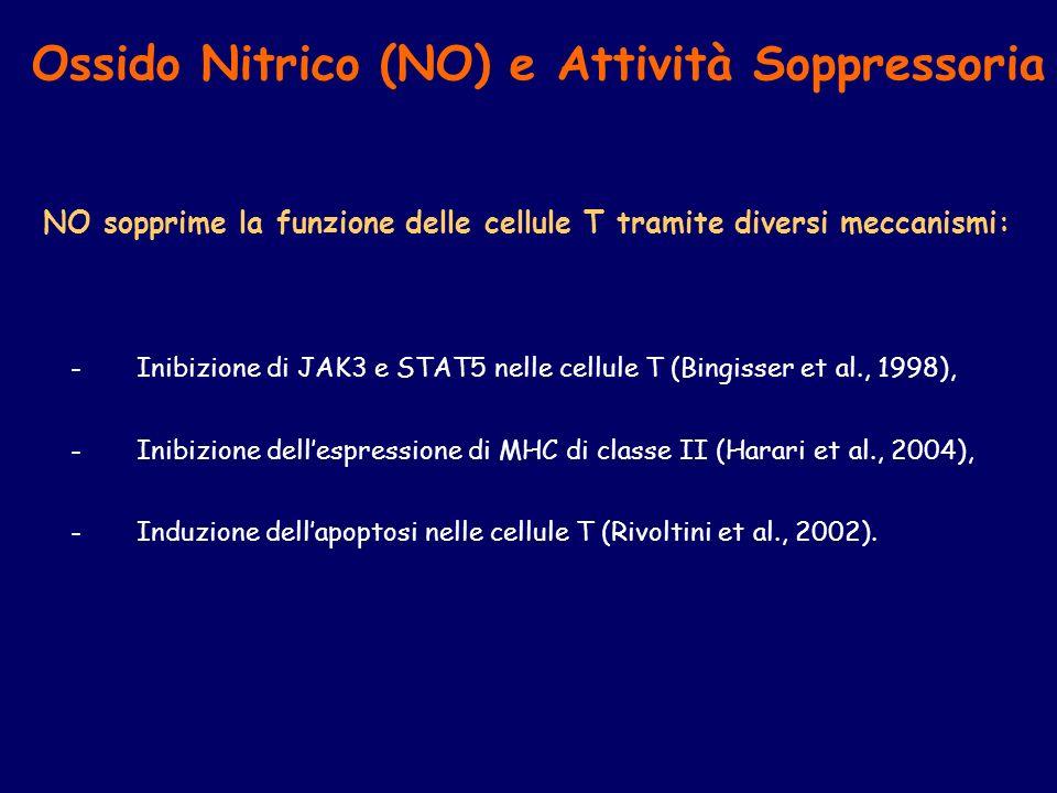 Ossido Nitrico (NO) e Attività Soppressoria