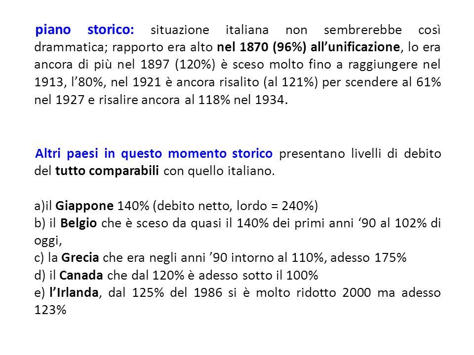 piano storico: situazione italiana non sembrerebbe così drammatica; rapporto era alto nel 1870 (96%) all'unificazione, lo era ancora di più nel 1897 (120%) è sceso molto fino a raggiungere nel 1913, l'80%, nel 1921 è ancora risalito (al 121%) per scendere al 61% nel 1927 e risalire ancora al 118% nel 1934.