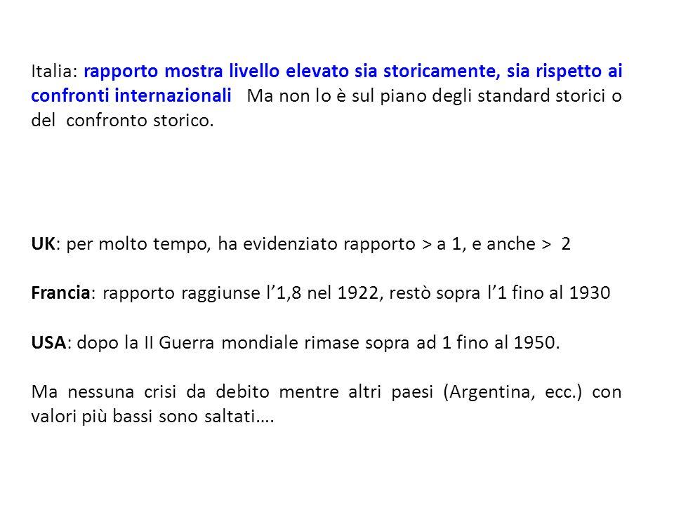 Italia: rapporto mostra livello elevato sia storicamente, sia rispetto ai confronti internazionali Ma non lo è sul piano degli standard storici o del confronto storico.