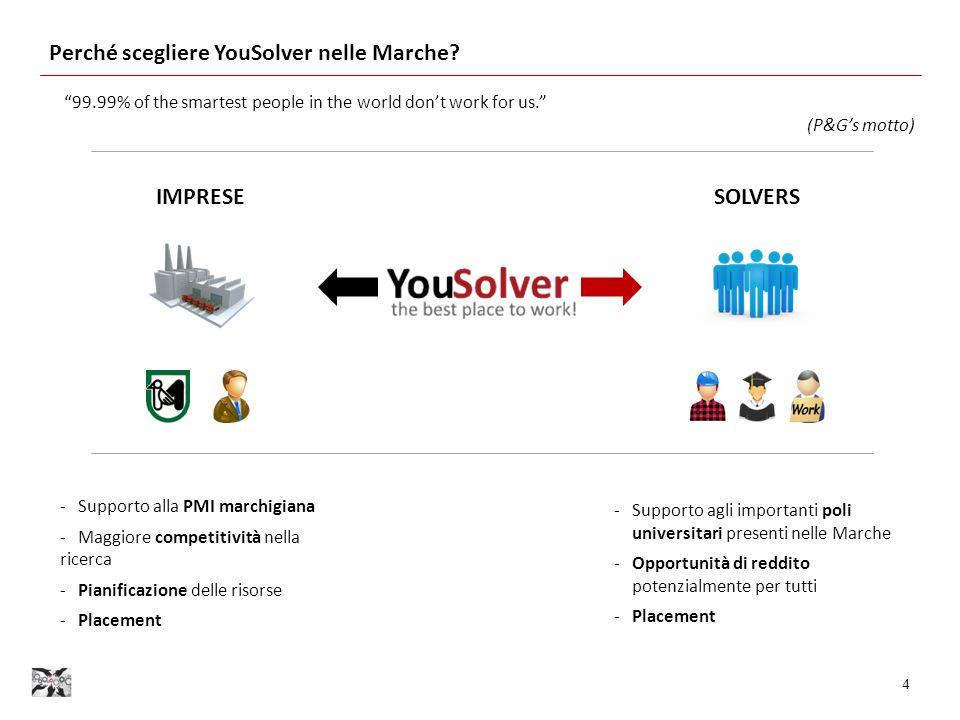 Perché scegliere YouSolver nelle Marche