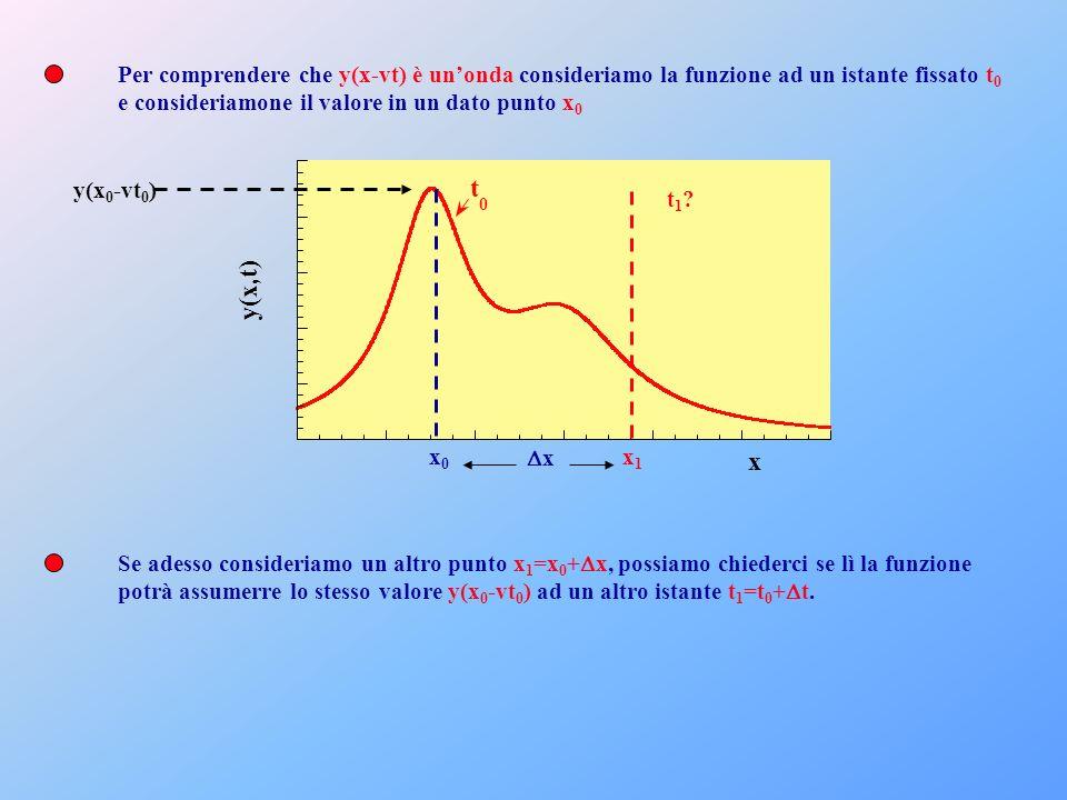 Per comprendere che y(x-vt) è un'onda consideriamo la funzione ad un istante fissato t0