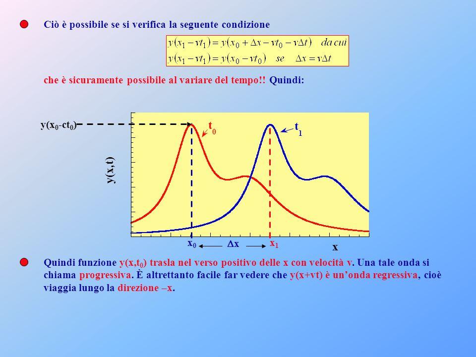 t y(x,t) x Ciò è possibile se si verifica la seguente condizione