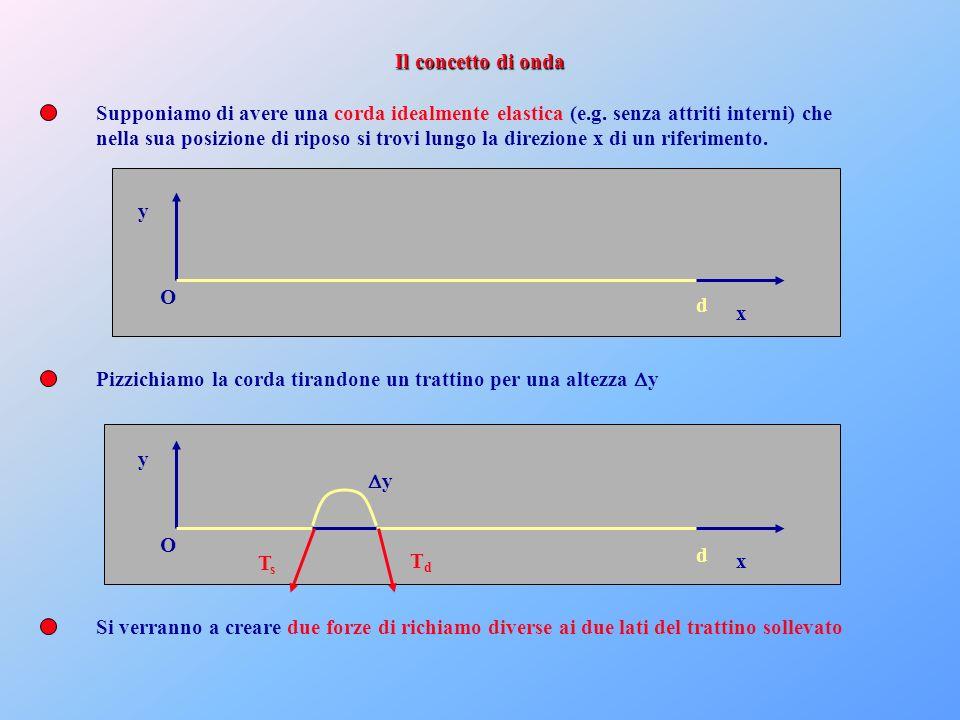 Il concetto di onda Supponiamo di avere una corda idealmente elastica (e.g. senza attriti interni) che.