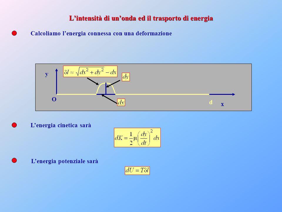 L'intensità di un'onda ed il trasporto di energia