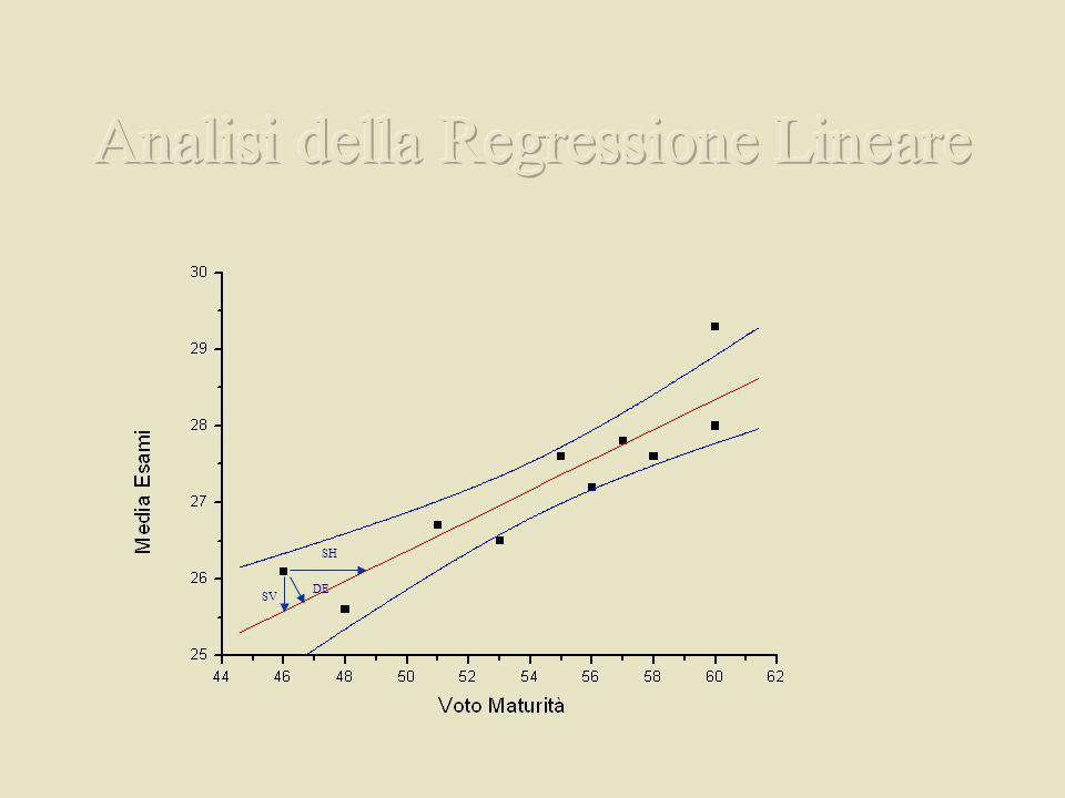 Analisi della Regressione Lineare