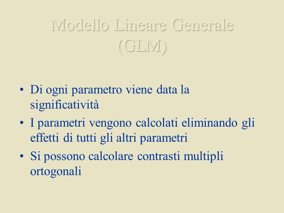 Modello Lineare Generale (GLM)