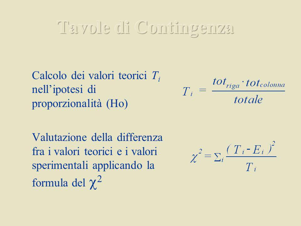 Tavole di Contingenza Calcolo dei valori teorici Ti nell'ipotesi di proporzionalità (Ho)