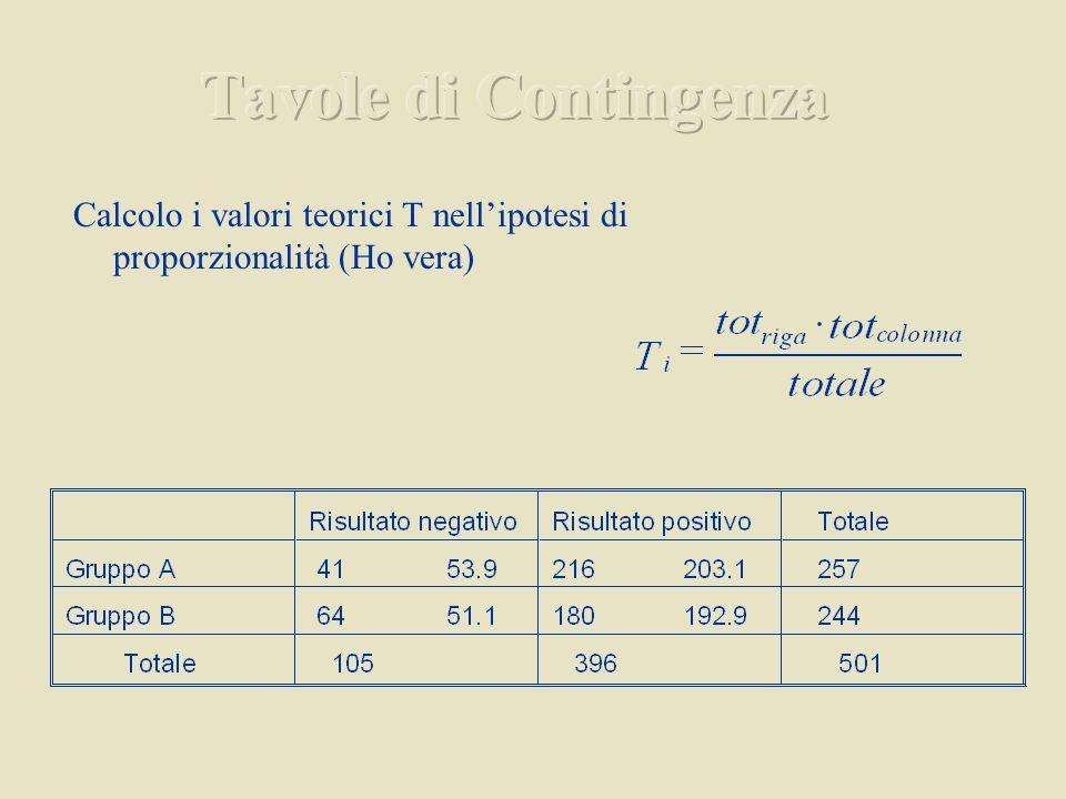 Tavole di Contingenza Calcolo i valori teorici T nell'ipotesi di proporzionalità (Ho vera)