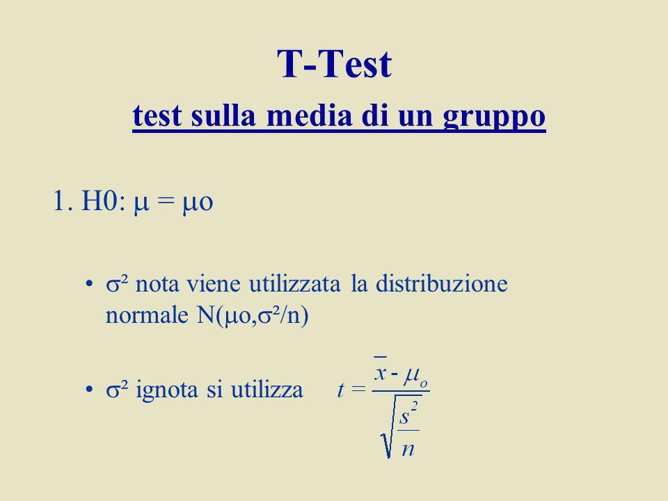 T-Test test sulla media di un gruppo