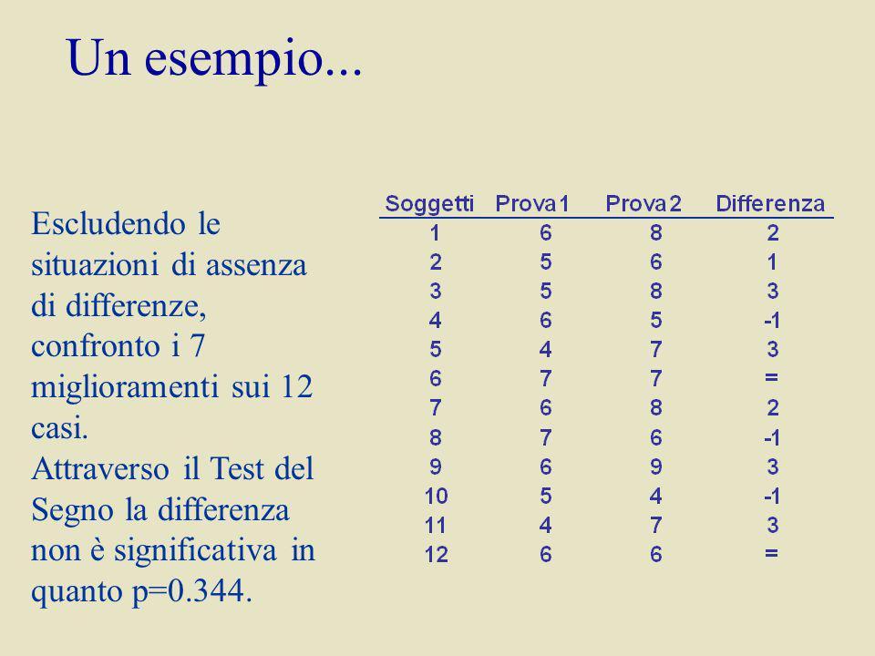 Un esempio... Escludendo le situazioni di assenza di differenze, confronto i 7 miglioramenti sui 12 casi.