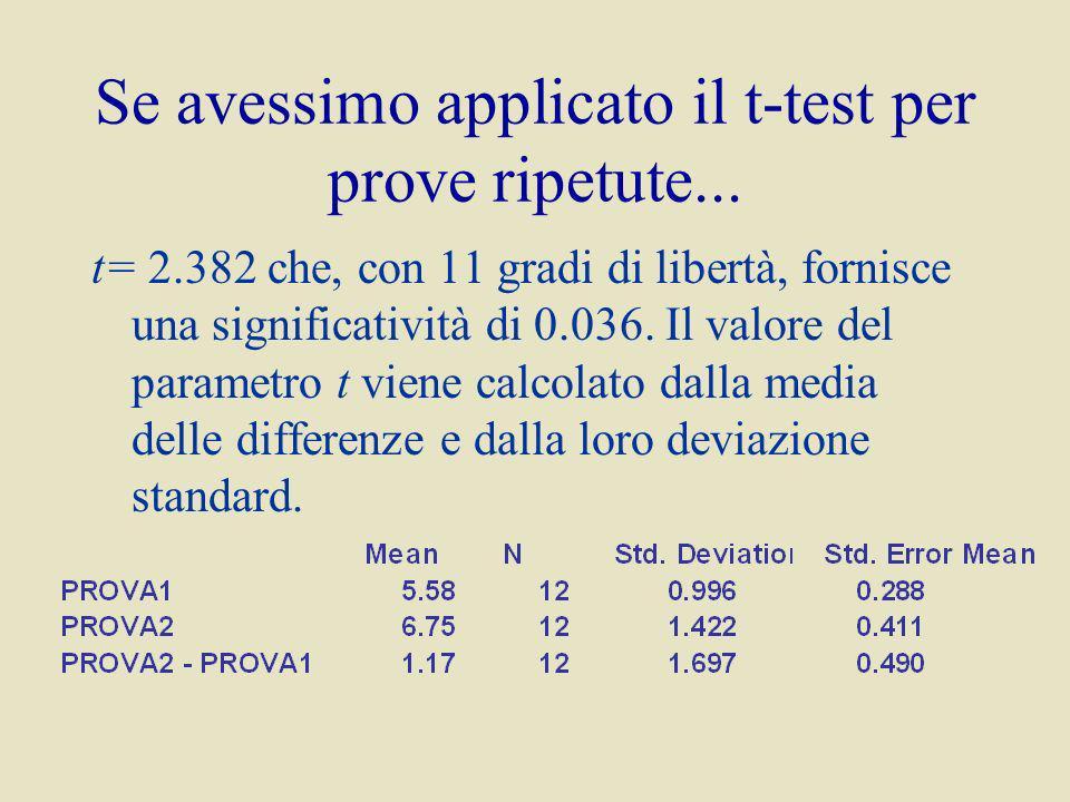 Se avessimo applicato il t-test per prove ripetute...