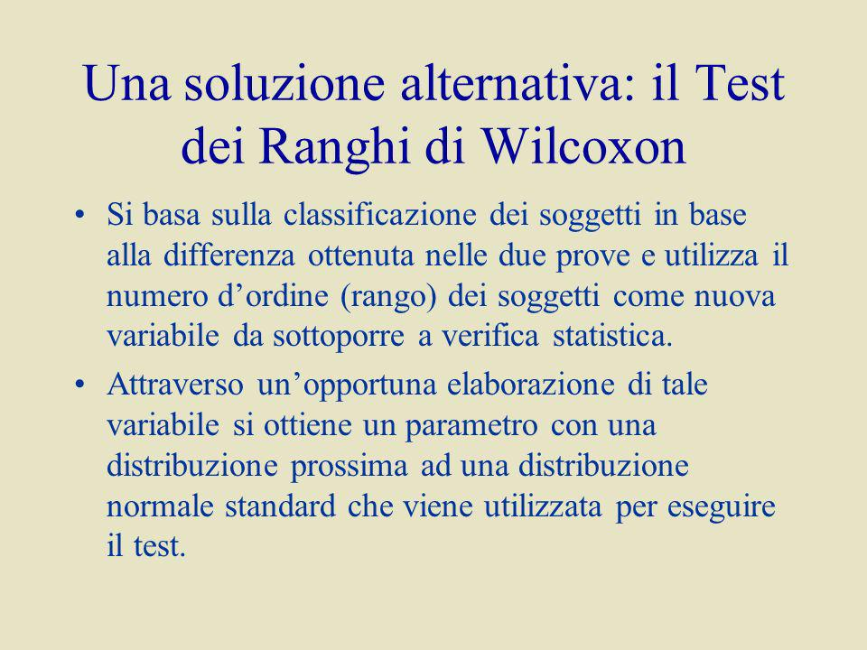 Una soluzione alternativa: il Test dei Ranghi di Wilcoxon