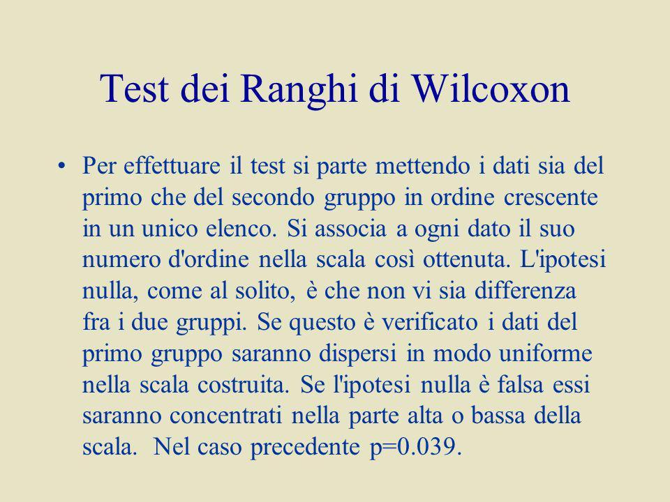 Test dei Ranghi di Wilcoxon