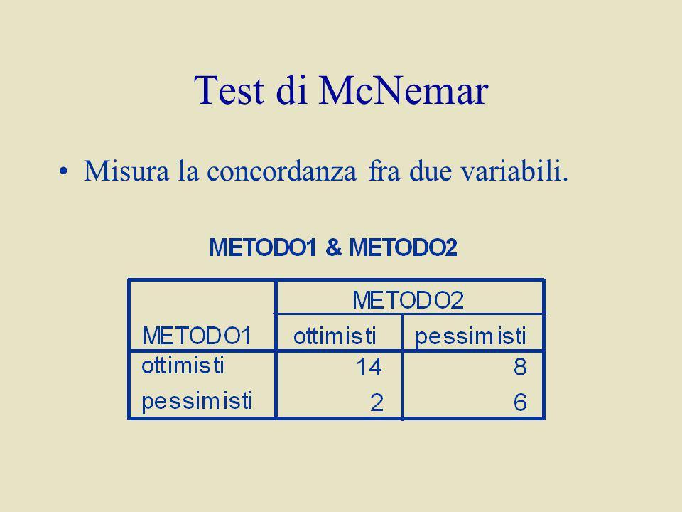 Test di McNemar Misura la concordanza fra due variabili.