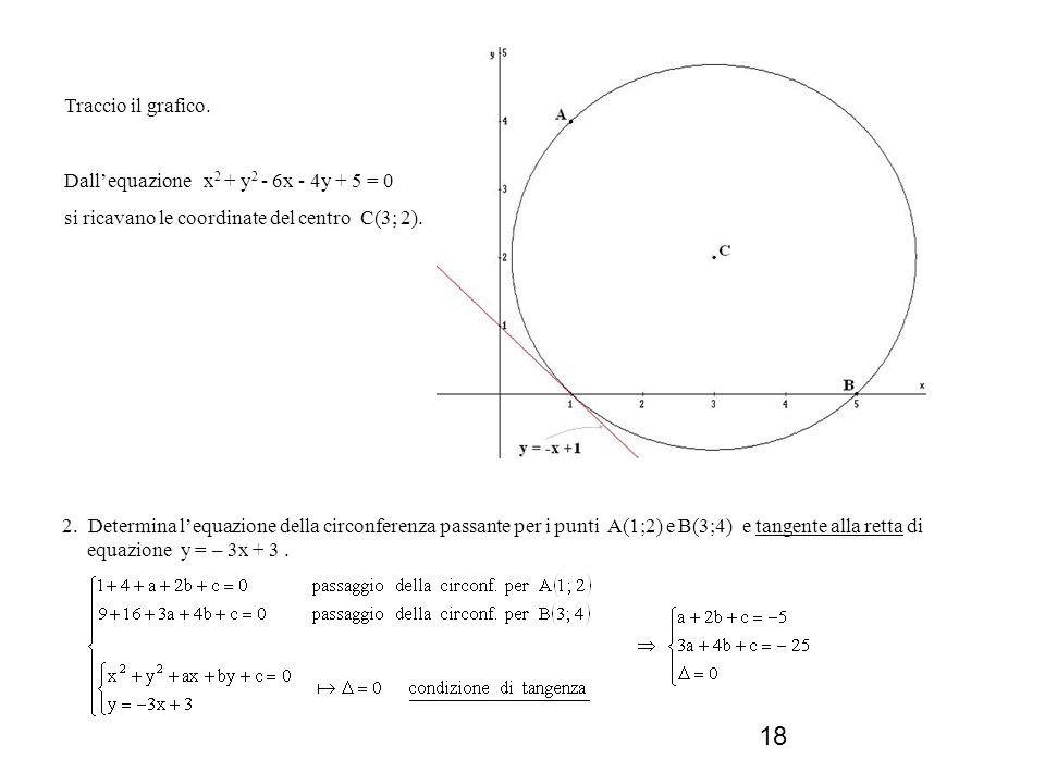 Traccio il grafico. Dall'equazione x2 + y2 - 6x - 4y + 5 = 0. si ricavano le coordinate del centro C(3; 2).