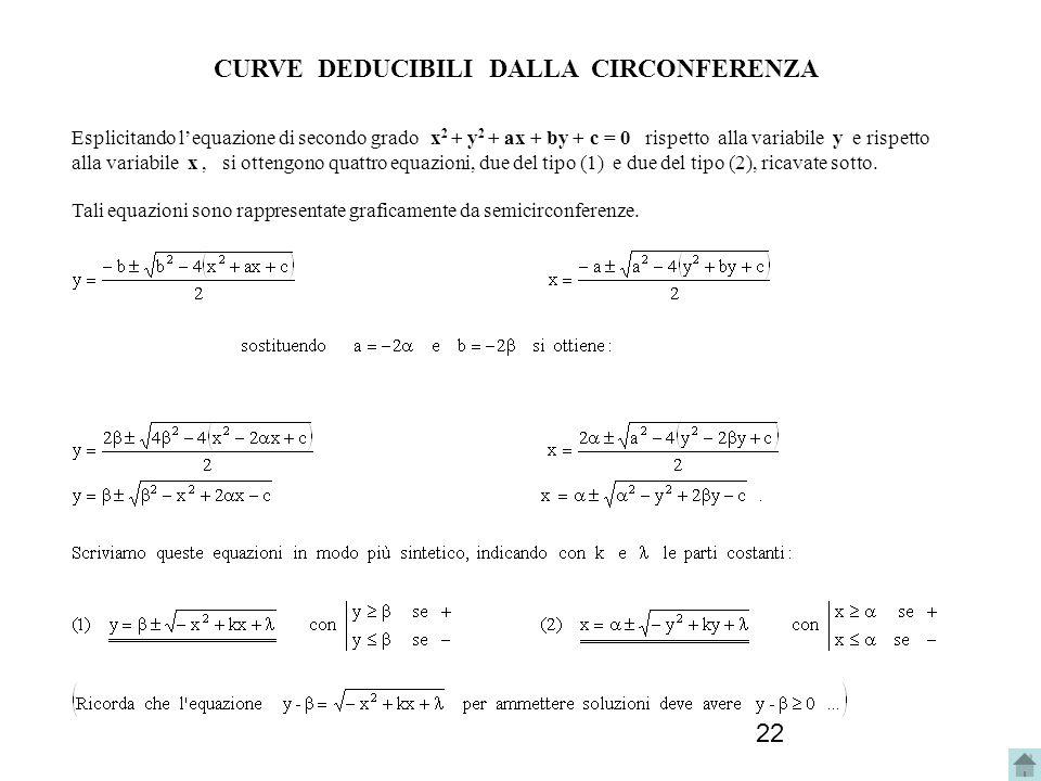 CURVE DEDUCIBILI DALLA CIRCONFERENZA