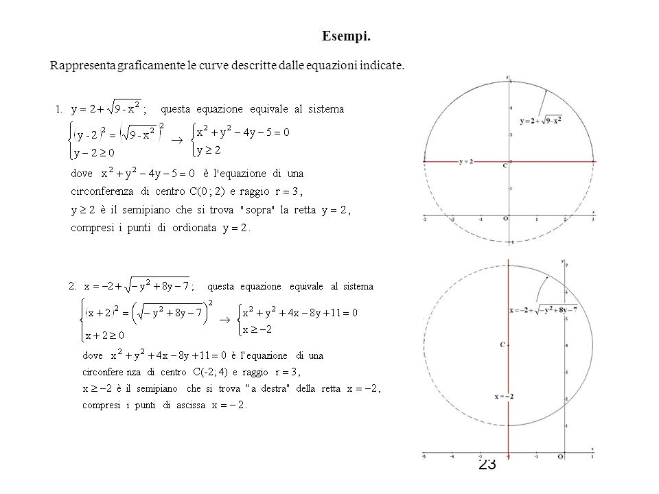 Esempi. Rappresenta graficamente le curve descritte dalle equazioni indicate.