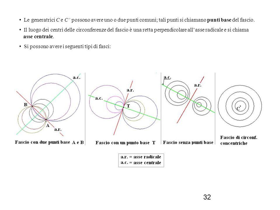Le generatrici C e C' possono avere uno o due punti comuni; tali punti si chiamano punti base del fascio.