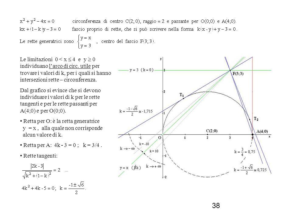 Le limitazioni 0 < x  4 e y  0 individuano l'arco di circ