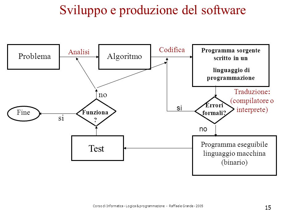 Programma sorgente scritto in un linguaggio di programmazione