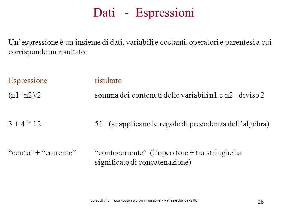 Dati - Espressioni Un'espressione è un insieme di dati, variabili e costanti, operatori e parentesi a cui corrisponde un risultato: