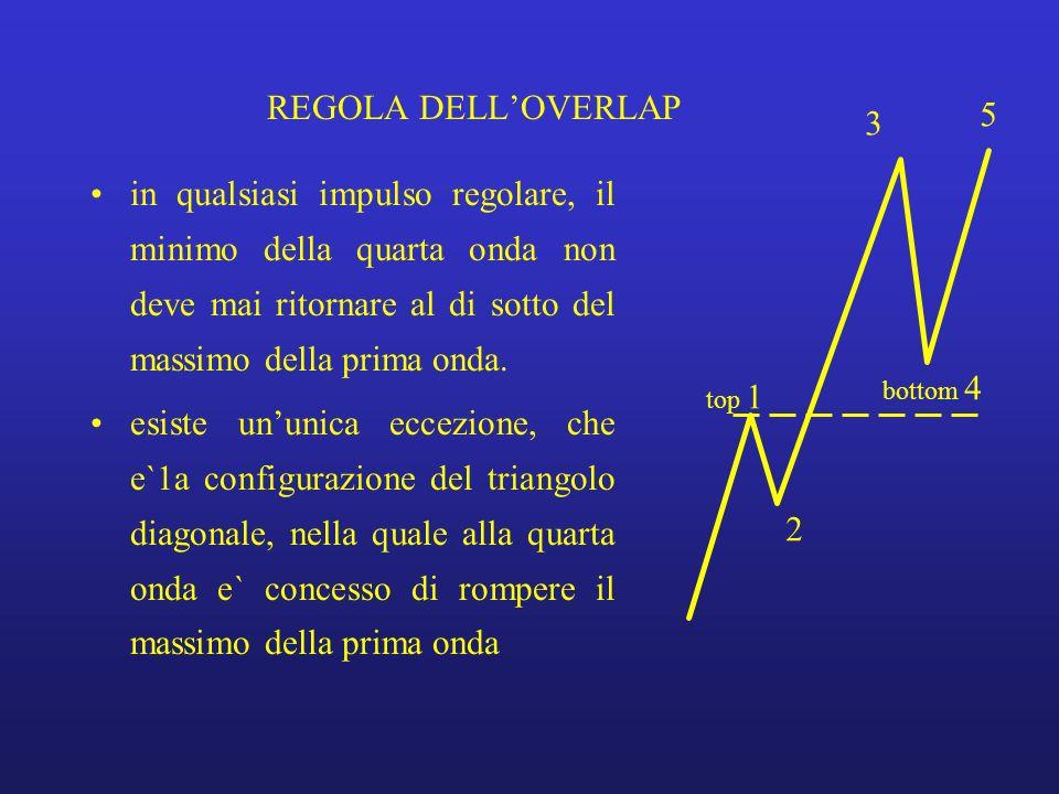 REGOLA DELL'OVERLAP 5. 3.