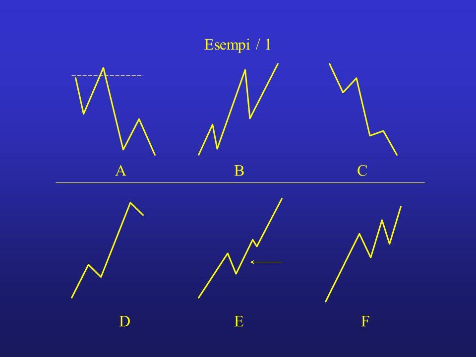 Esempi / 1 A B C D E F