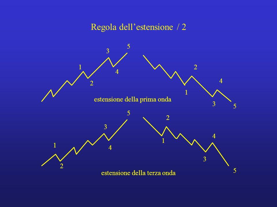 Regola dell'estensione / 2
