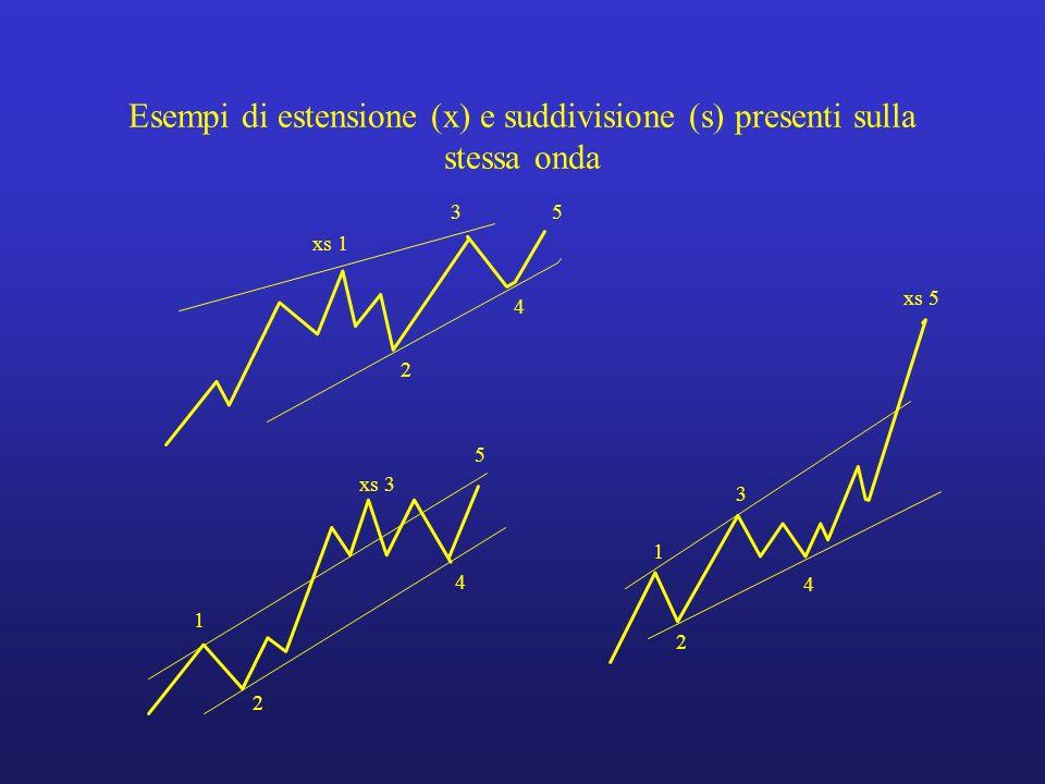 Esempi di estensione (x) e suddivisione (s) presenti sulla stessa onda