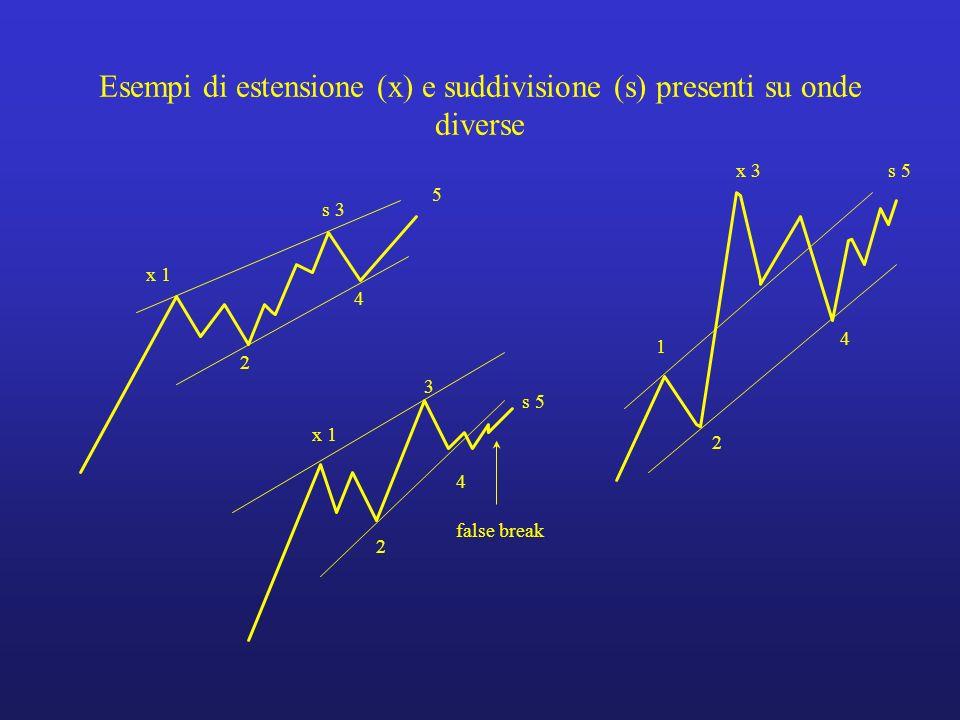 Esempi di estensione (x) e suddivisione (s) presenti su onde diverse
