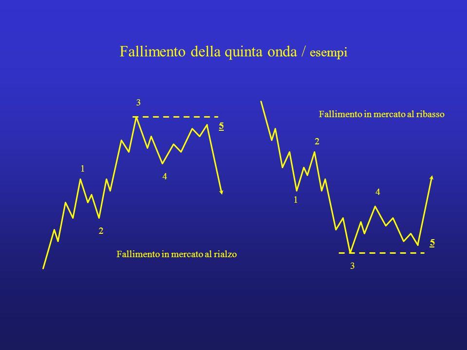 Fallimento della quinta onda / esempi