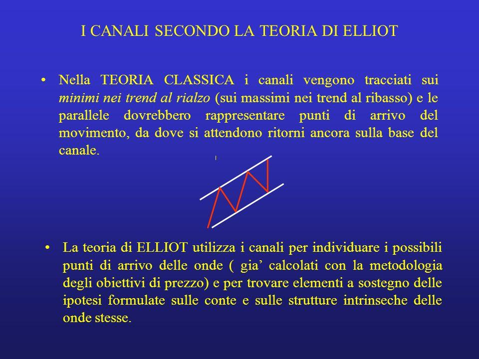 I CANALI SECONDO LA TEORIA DI ELLIOT