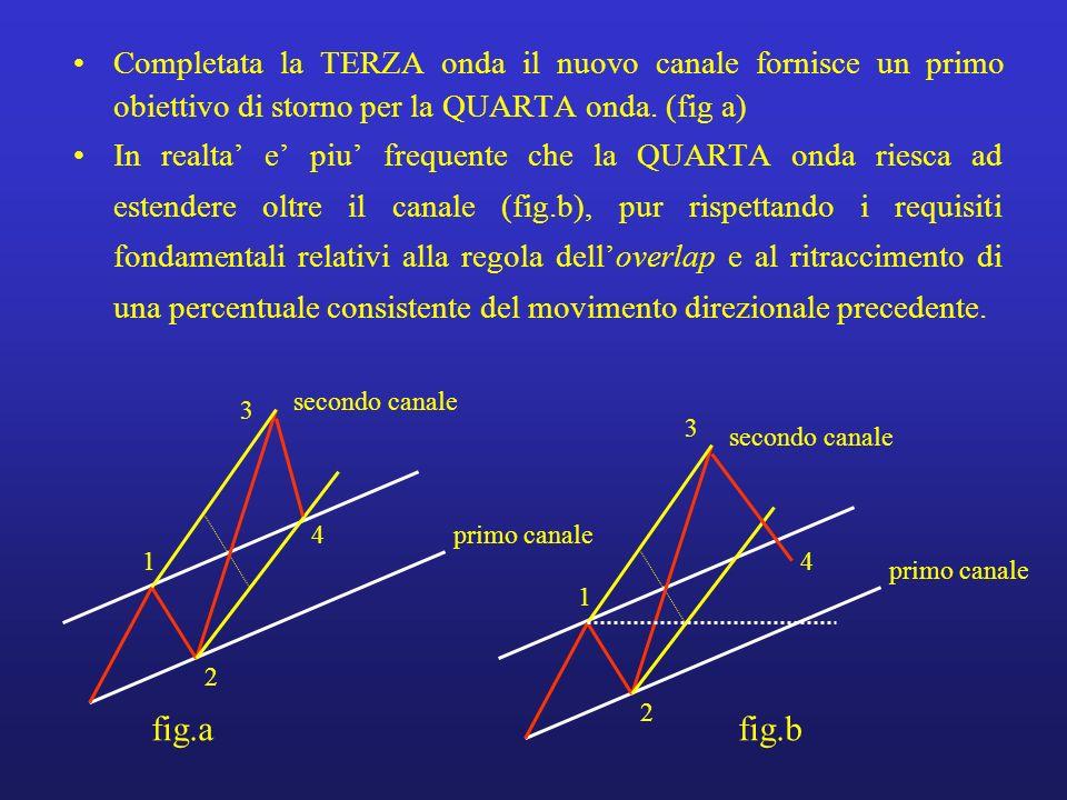 Completata la TERZA onda il nuovo canale fornisce un primo obiettivo di storno per la QUARTA onda. (fig a)