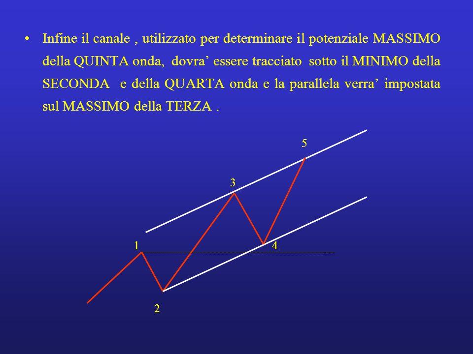 Infine il canale , utilizzato per determinare il potenziale MASSIMO della QUINTA onda, dovra' essere tracciato sotto il MINIMO della SECONDA e della QUARTA onda e la parallela verra' impostata sul MASSIMO della TERZA .