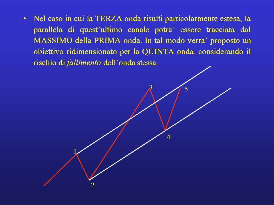 Nel caso in cui la TERZA onda risulti particolarmente estesa, la parallela di quest'ultimo canale potra' essere tracciata dal MASSIMO della PRIMA onda. In tal modo verra' proposto un obiettivo ridimensionato per la QUINTA onda, considerando il rischio di fallimento dell'onda stessa.