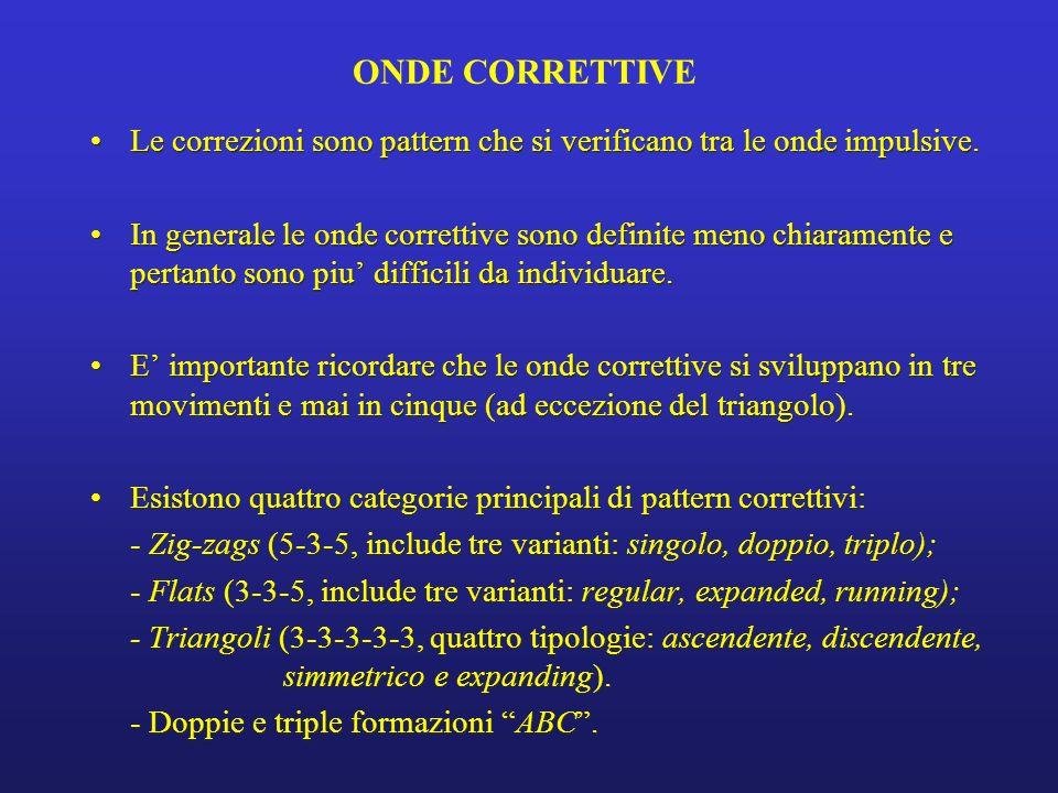 ONDE CORRETTIVE Le correzioni sono pattern che si verificano tra le onde impulsive.