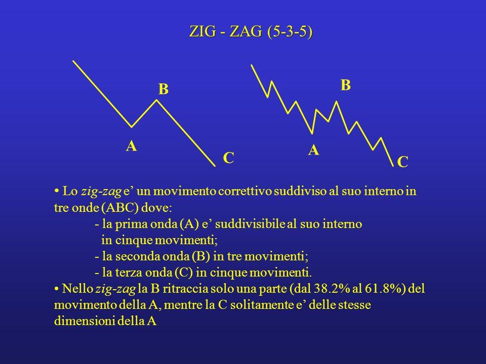 ZIG - ZAG (5-3-5) B. B. A. A. C. C. Lo zig-zag e' un movimento correttivo suddiviso al suo interno in tre onde (ABC) dove: