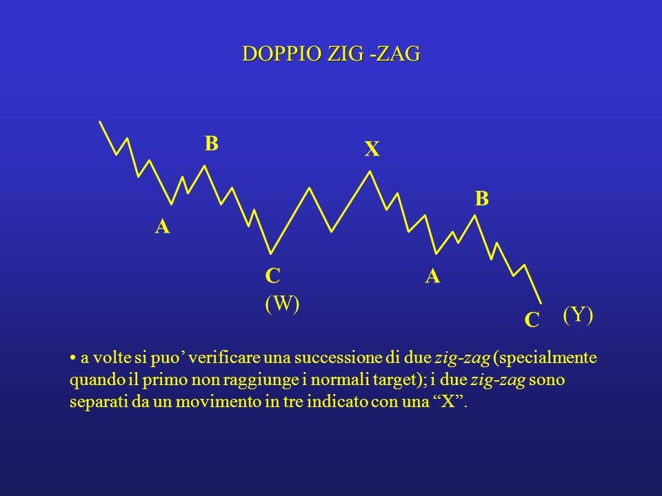 DOPPIO ZIG -ZAG B X B A C A (W) (Y) C