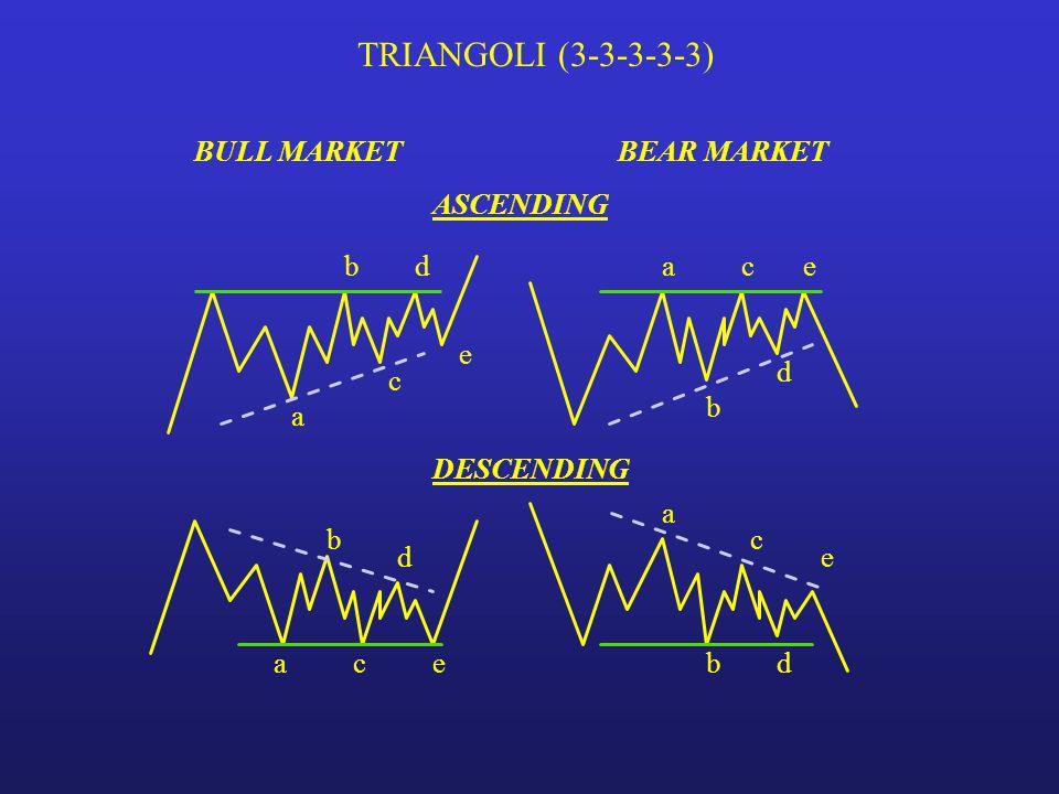 TRIANGOLI (3-3-3-3-3) BULL MARKET BEAR MARKET ASCENDING b d a c e e d