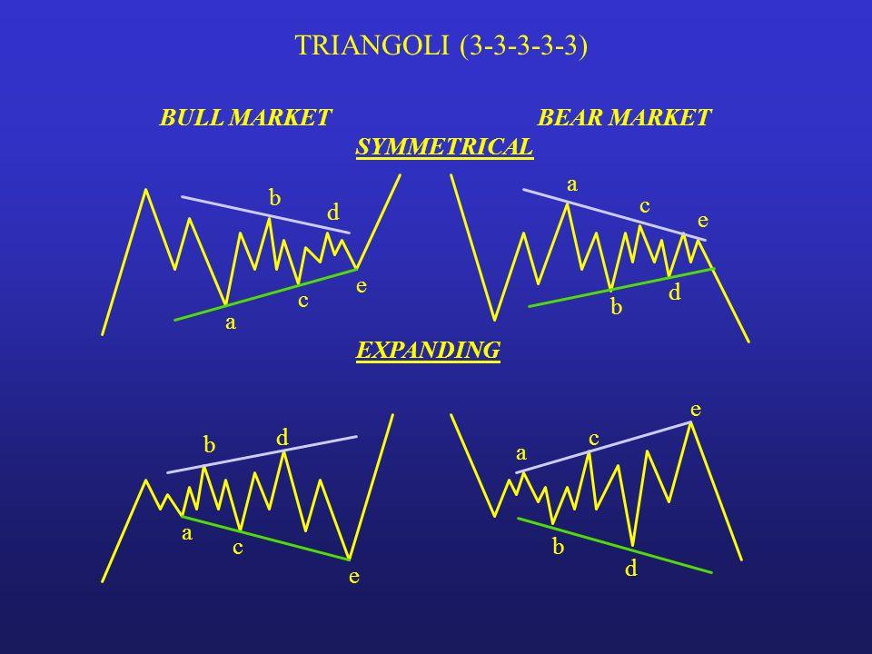 TRIANGOLI (3-3-3-3-3) BULL MARKET BEAR MARKET SYMMETRICAL a b c d e e