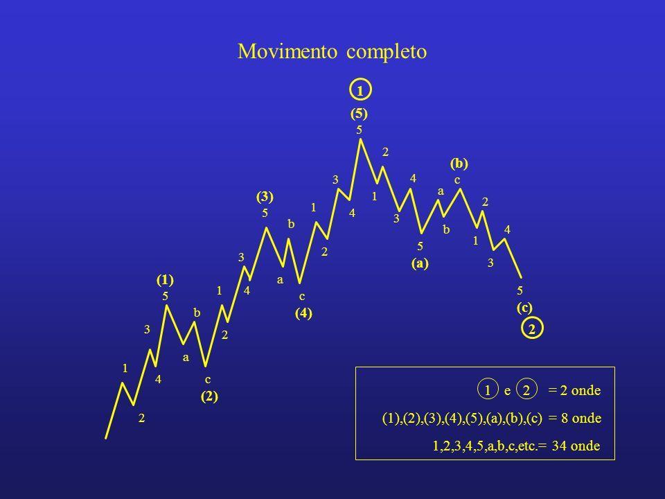 Movimento completo (1) (2) (3) (4) (5) (a) (b) (c) 1 e 2 = 2 onde