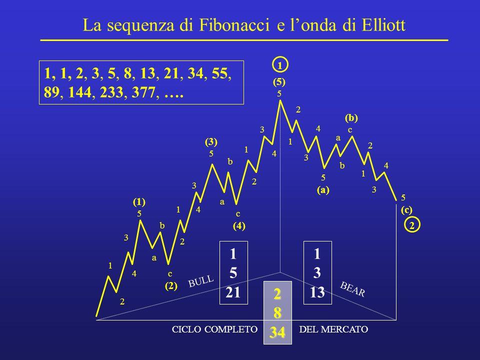 La sequenza di Fibonacci e l'onda di Elliott