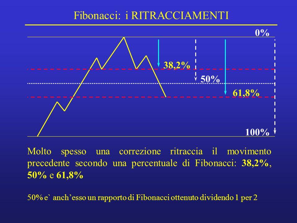 Fibonacci: i RITRACCIAMENTI