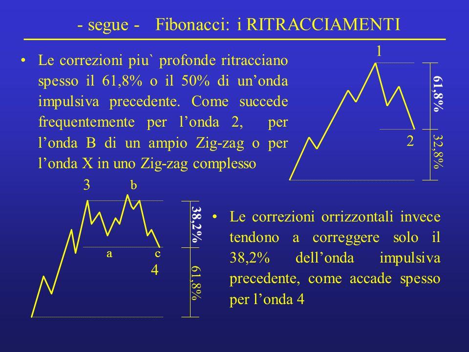 - segue - Fibonacci: i RITRACCIAMENTI