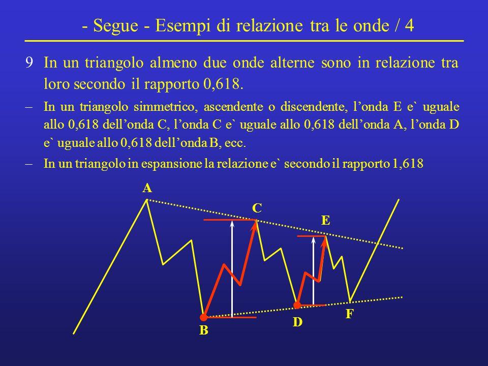- Segue - Esempi di relazione tra le onde / 4